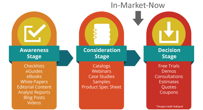 Marketing to the Buyer's Journey
